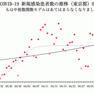 COVID-19, TOKYO 2020/05/06