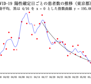 COVID-19, TOKYO 2020 陽性確定日に基づく新規感染患者数の推定 5/21