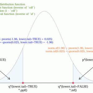 R と Python での分布関数について