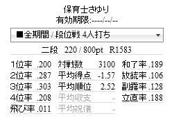 天鳳364日目(3100試合達成)