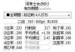 天鳳東南39日目(不正コンビが現れた)