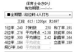 天鳳東南47日目(250試合達成)