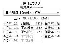 天鳳426日目(11回目の役満 国士無双)