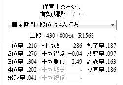 天鳳東南55日目(ゴーゴー2段?)