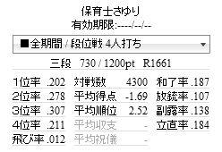 天鳳東風505日目(4300試合達成)