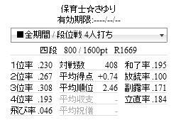 天鳳東南73日目(4段に昇段)
