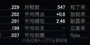 天鳳東南100日目(100日達成)