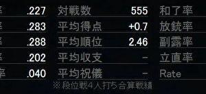 天鳳東南101日目(555試合達成)