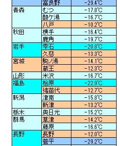 氷点下25℃の厳冬地ってどこ?