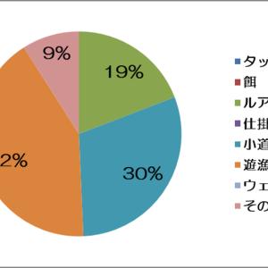 9月の散財家計簿