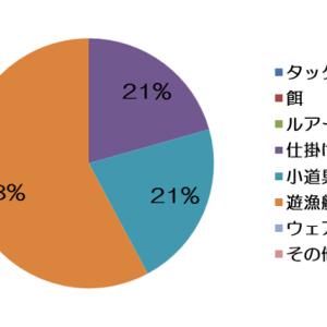 2019年散財家計簿結果発表!!