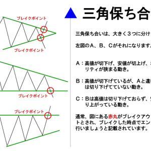 三角保ち合いについて その1 <ご質問>