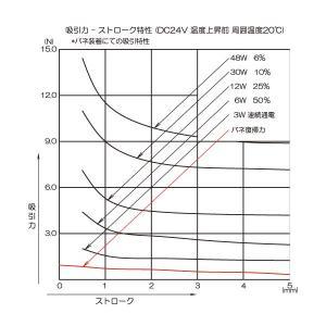 【吸引力特性グラフ】復帰バネの力は吸引力からマイナスするのか、しないのか