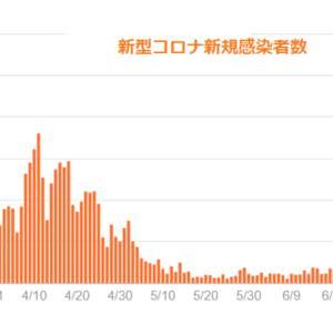 「東京問題」ではなく「内閣官房問題」であることを明かにするべき