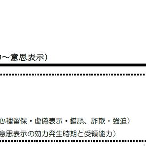 【レジュメハイライト】民法第2回
