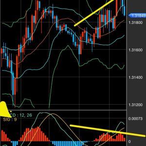 通貨ペア、時間軸を組み合わせたら何通り