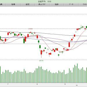 相場:今後の株価の上昇目安は…!?