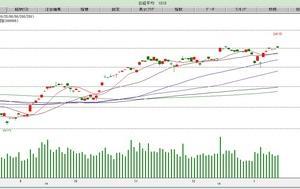 相場:上下どちらに株価が抜けてくるか…!?