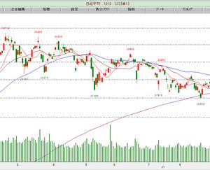 相場:海外投資家の「買い」が急増中…!?