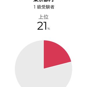 英検1級、東京会場で【 21位 】1級合格者100人中。