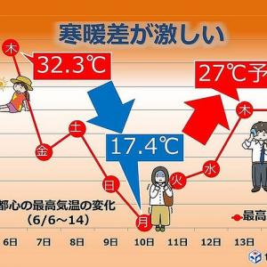"""The temperature changes significantly these days. """" 寒暖差が激しい """" 英語で。"""