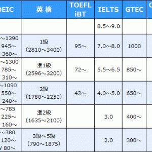資格英語の専門塾【 ジョバンニ 】。TOEIC・英検・TOEFL・IELTS