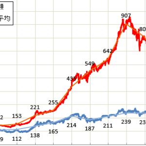 資産運用額と日経平均の比較(2020/9/26)