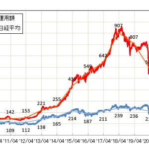 資産運用額と日経平均の比較(2020/10/24)