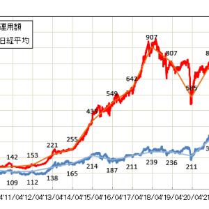 資産運用額と日経平均の比較(2021/10/23)