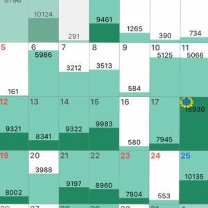 七月の歩数記録・・・なかなか明けぬ梅雨に、足止めされました