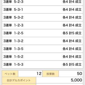 G1寛仁親王牌競輪(前橋競輪)2019/10/15 的中!