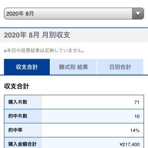 2020年8月的中率&回収率報告(ボートレース)