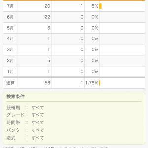 2021年7月的中率&回収率報告(競輪)