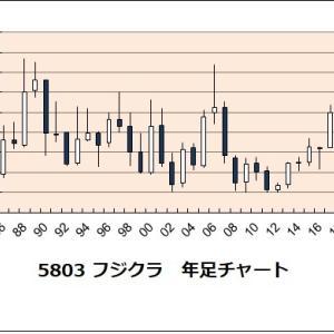 往来株(景気循環株)投資法〔日本株〕