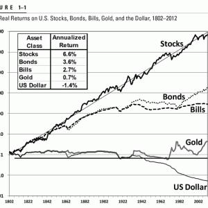株の上昇率が経済成長率を上回る理由