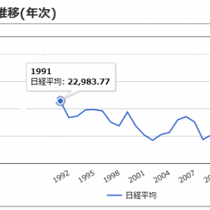 【本邦初】日本株の現実的運用シミュレーションを公開するよ