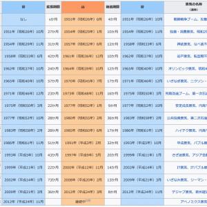 日本株の上げ相場が3年で終わる理由