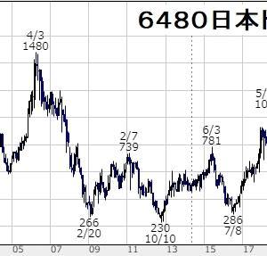 お宝低位株投資法(その11)