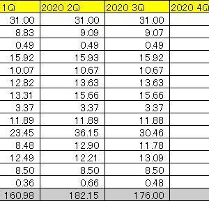 米国株配当 2020年第3四半期 (3Q 2020)