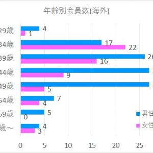 地域年齢別会員数(北海道・東北・関東)