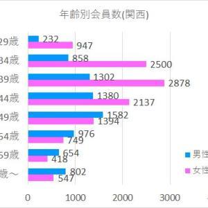 地域年齢別会員数(関西・中国・四国)