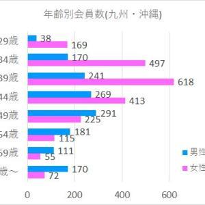 地域年齢別会員数(九州・沖縄・海外)