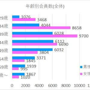 地域年齢別会員数(まとめ)