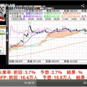 【ご報告】2019年9月6日(金)JFX米雇用統計ライブトレード中継出演×米雇用統計トレード