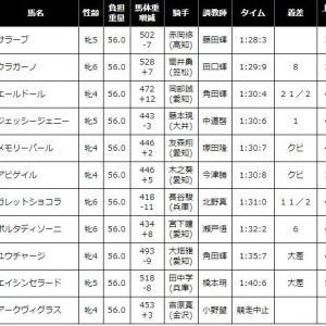 サラーブ 2020/09/17 祝! 名古屋競馬 第14回秋桜賞、8馬身差の圧勝!