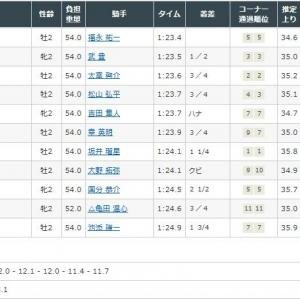 ピクシーナイト 2020/09/26 祝! メイクデビュー中京、快勝!