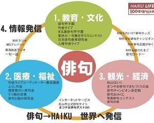 句碑500基 松山鮓 遍路おもてなし 「松山」=新日本風土記