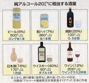 焼酎25度=100cc  日本酒=170cc  要警戒はストロング系アルコール