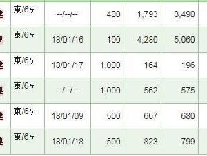 【株式投資】最近、仕込んだテンバーガー期待の優良銘柄♪ ニチダイ、メディシノバ。