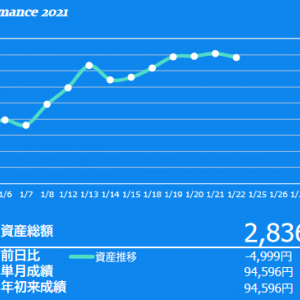 2021年1月3週目の投資成績 利益確定していなければ良かったのにね